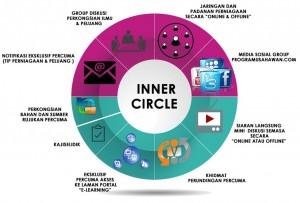 komponen inner circle | Ompact.my